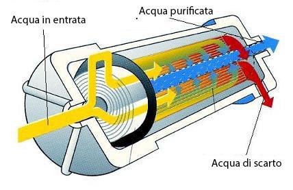 Come eliminare i batteri dall'acqua di rubinetto o di pozzo