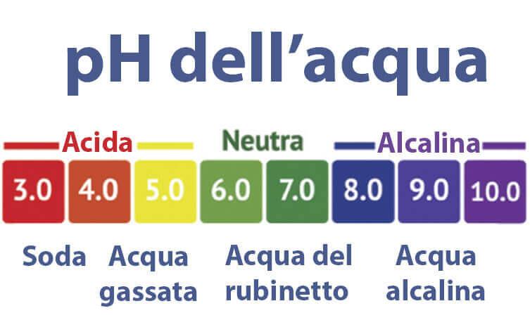 scala pH acqua